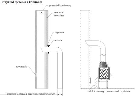 KONS Wkład kominkowy 8kW Maja BS Gilotyna (lewa boczna szyba bez szprosa, podnoszona do góry) - spełnia anty-smogowy EkoProjekt 30040903